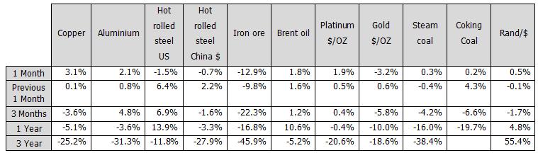 commodity performance 0514