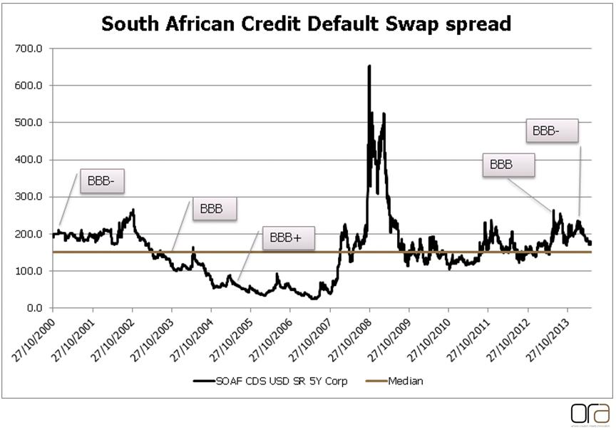 SA swap curve