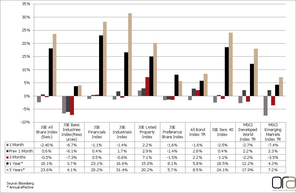 market performance sep 14