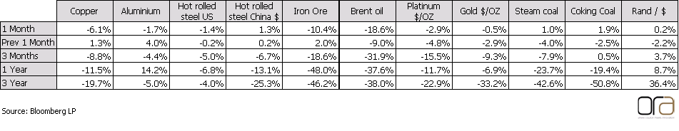 commodity performance nov 14