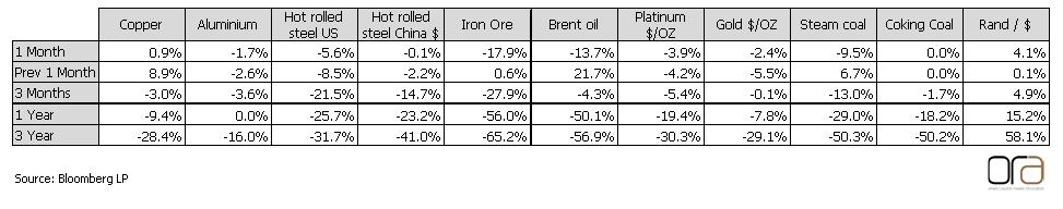 Commodity performance