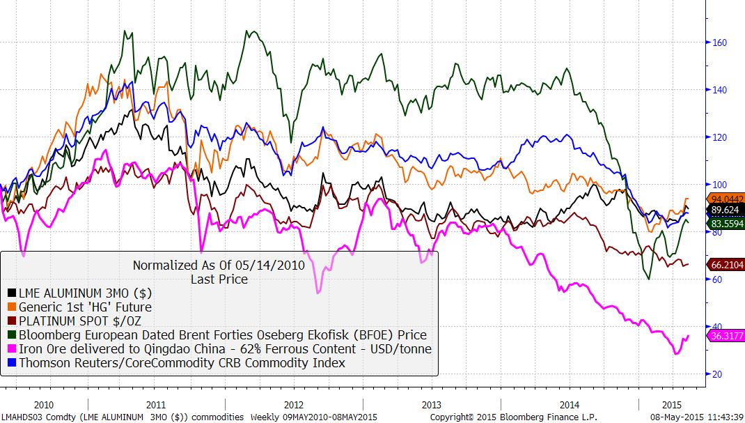 Performance of standardised commodities