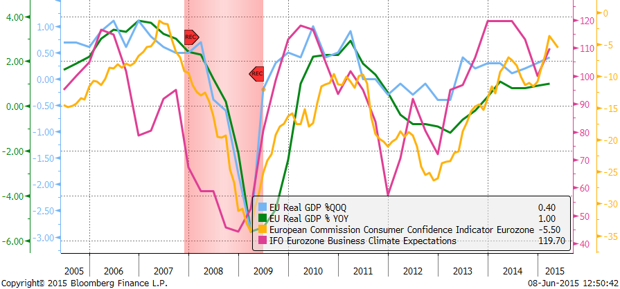 European union real GDP, consumer sentiment & IFO business expectations.
