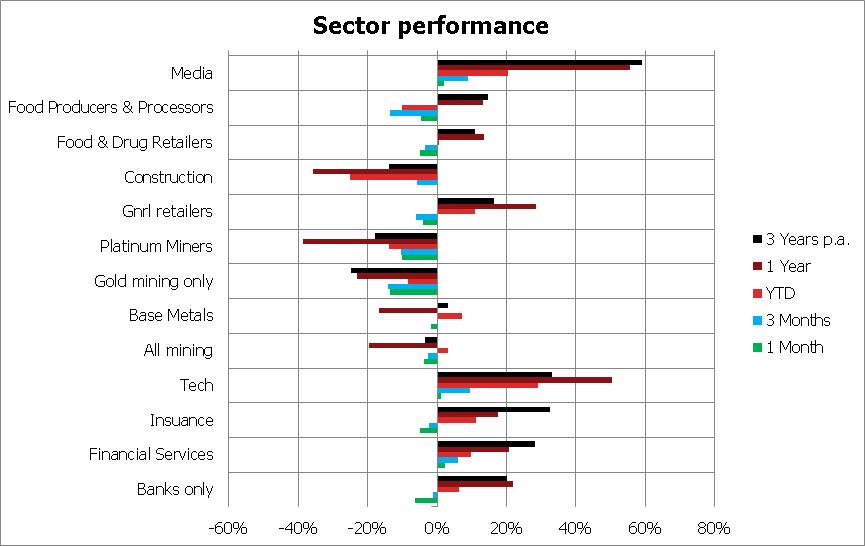 Sub sectors as at