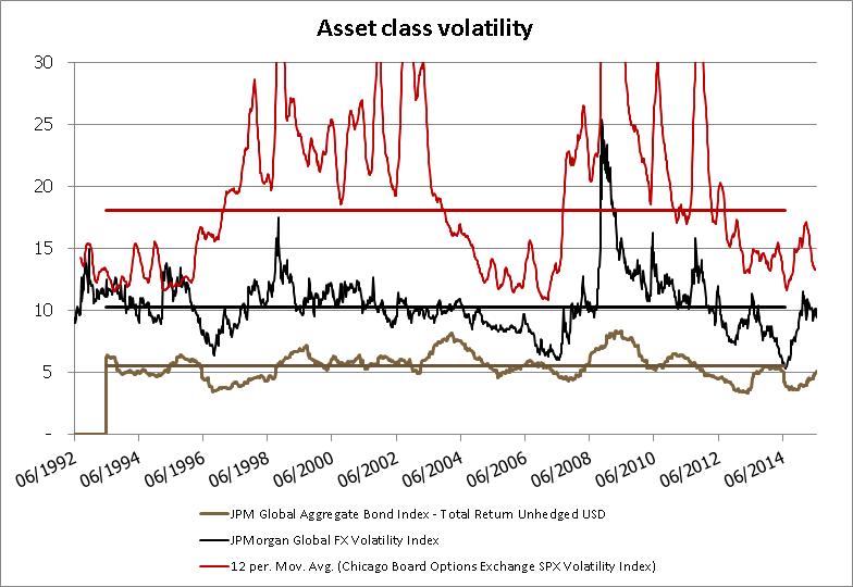 Asset class voloatility 1