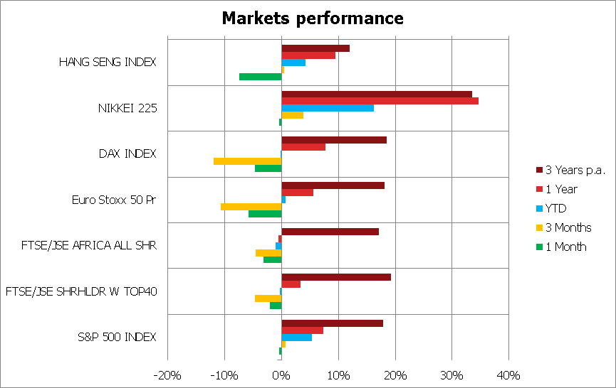 Market Overview 2