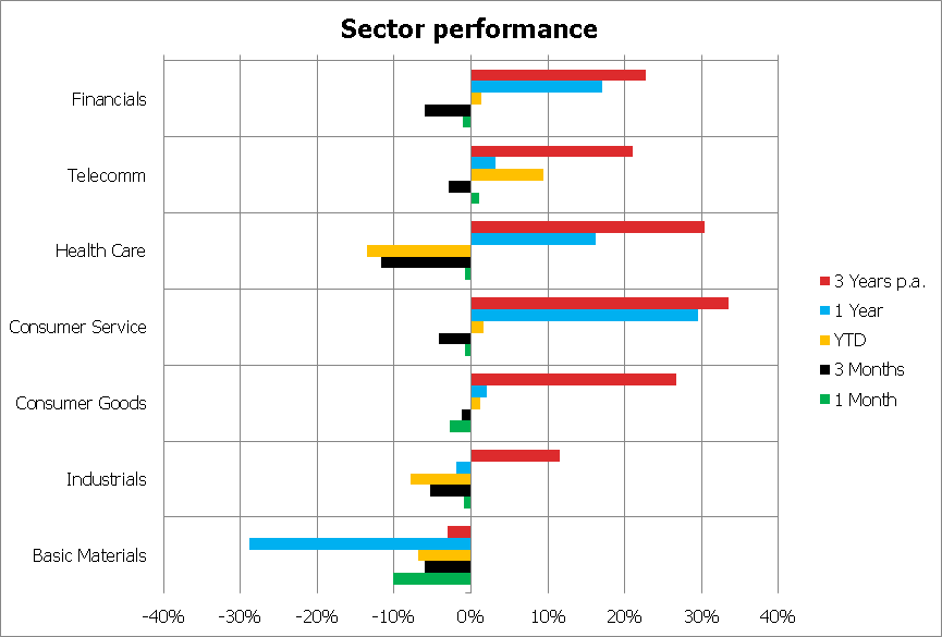 Sector performance 3