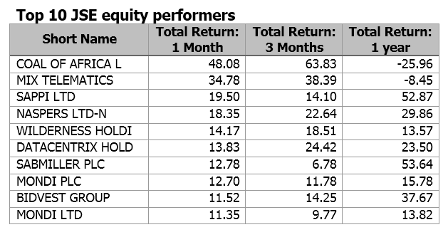 Equity performer