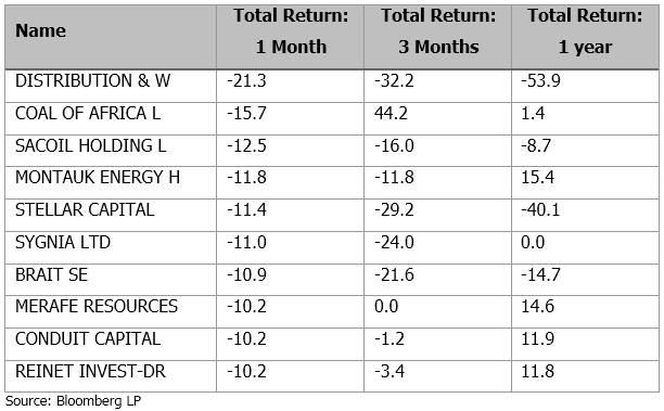 Equity detractors