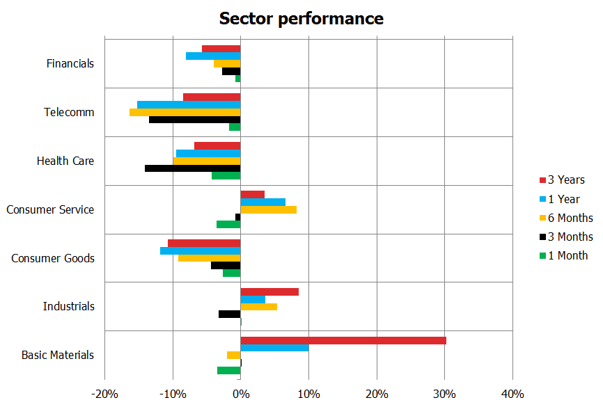 Sector Perf
