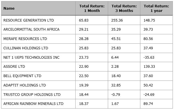 Equity Perf